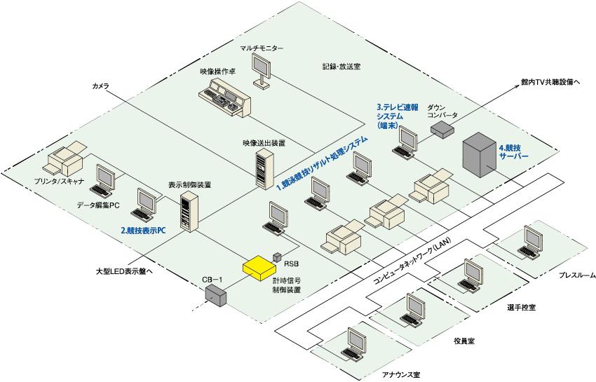 | Yahoo!しごと検索 正社員の正社員求人 品川区 製造業 - 東京都